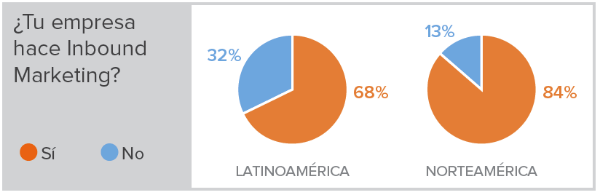 Latinoamérica está alcanzando a Norteamérica en inbound marketing.
